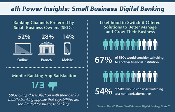 Small Business Digital Banking Infographic